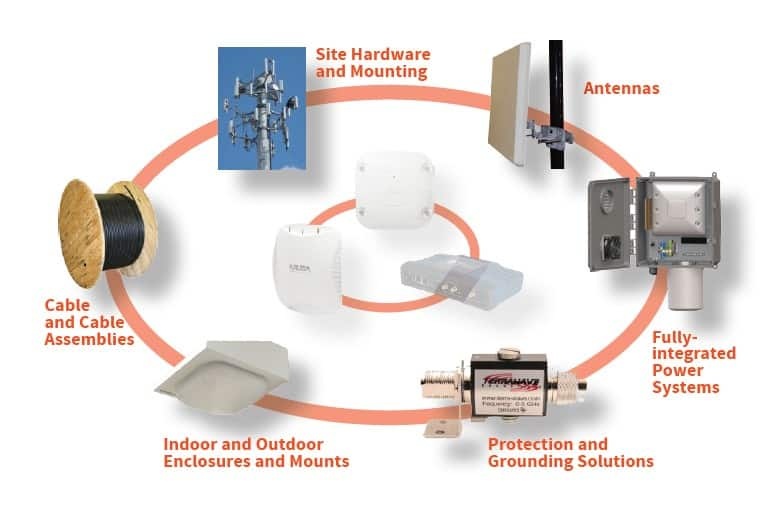 Ventev Wireless Infrastructure product lineup at Gap Wireless Online