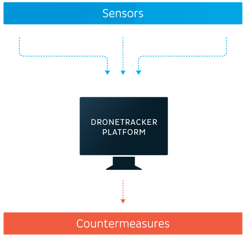 Dedrone dronetracker platform-diagram