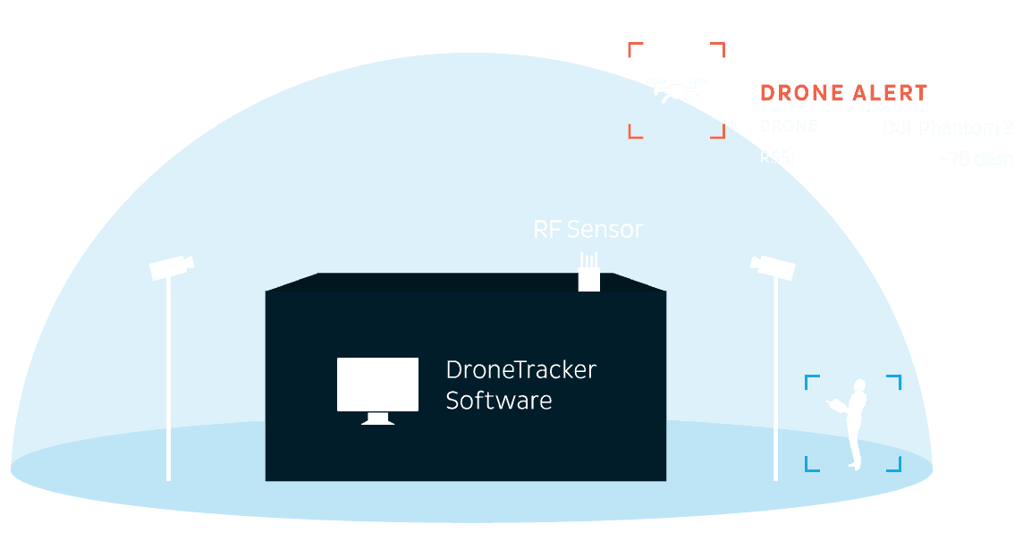 Dedrone Dronetracker at gap wireless