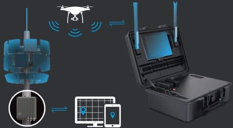 DJI Aeroscope Drone Defence systems