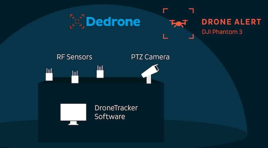 Dedrone DroneTracker Drone Defence systems