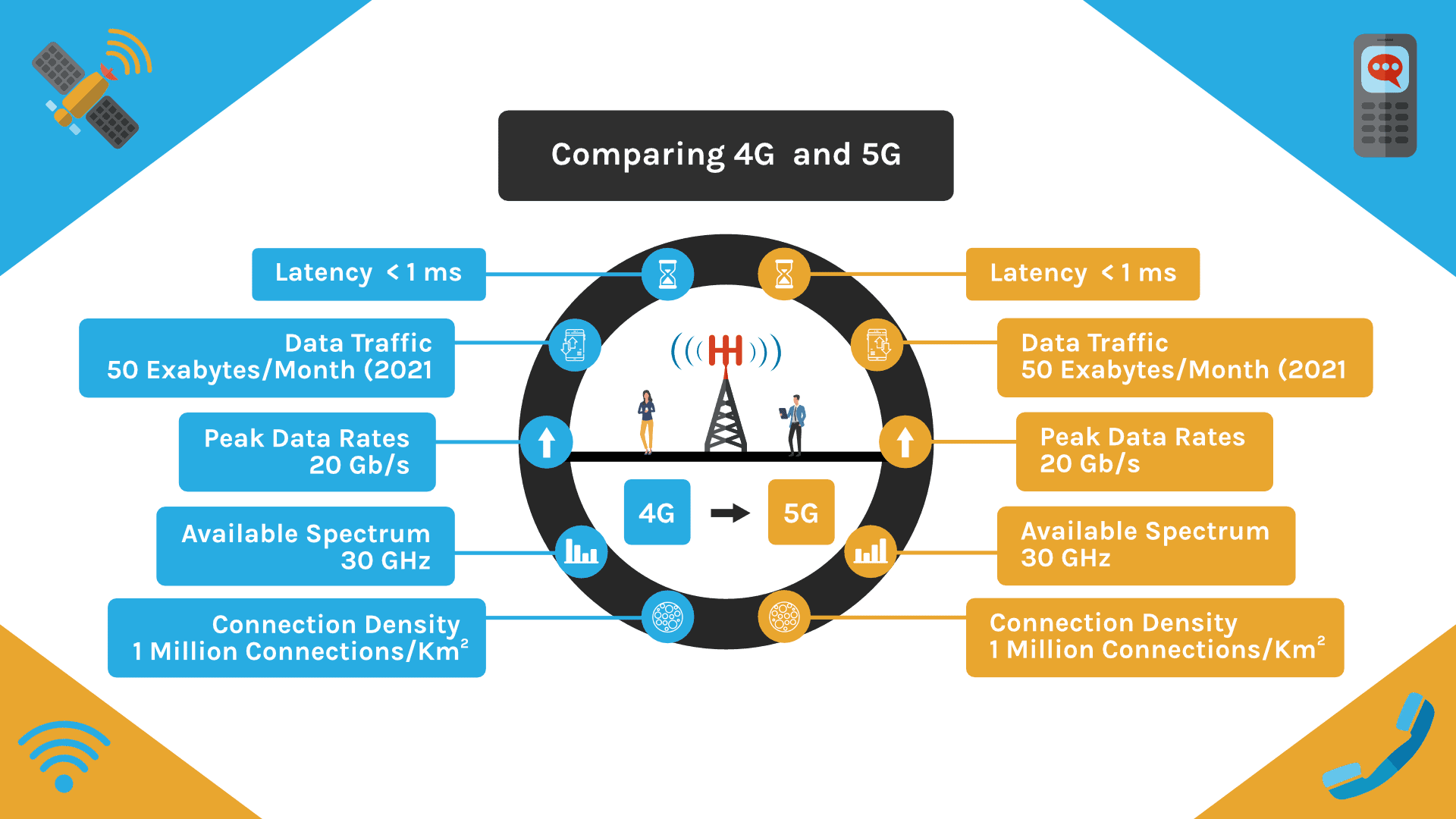 comparing 4G and 5G infographic