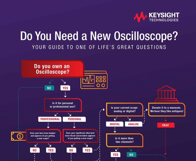 Keysight Do You Need a New Oscilloscope Poster
