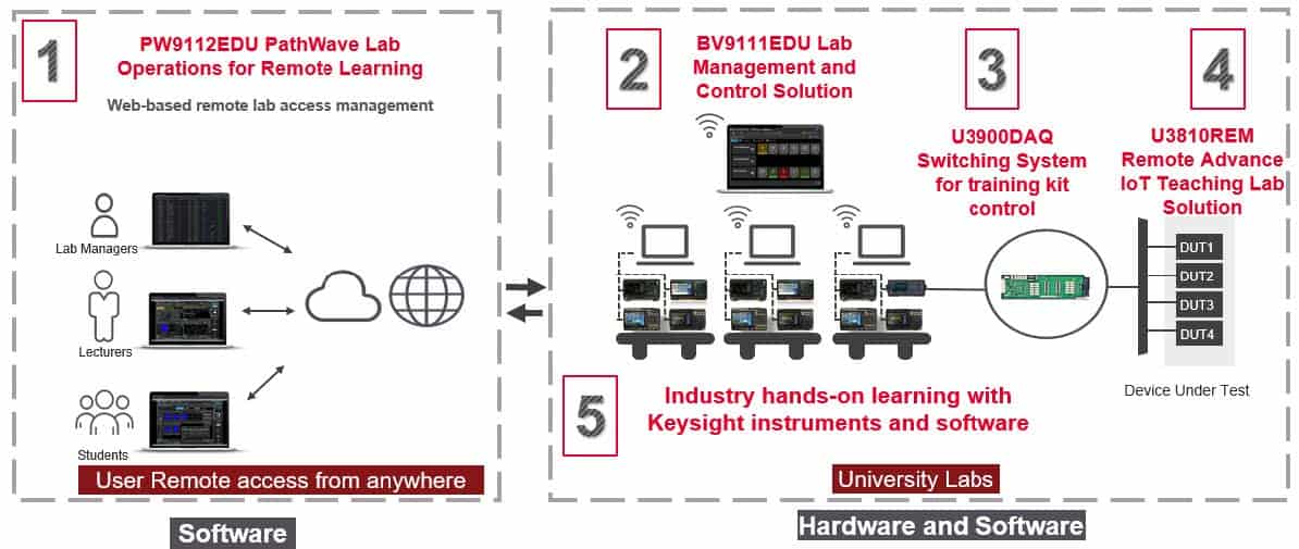 Keysight PathWave Lab Operations for Remote Learning