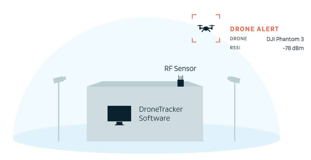 drone-defense-dedrone-how it works