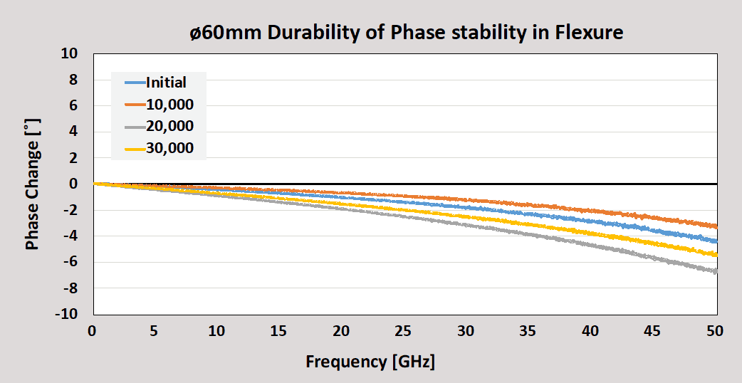 Junkosha 60mm Durability of Phase Stability in Flexure