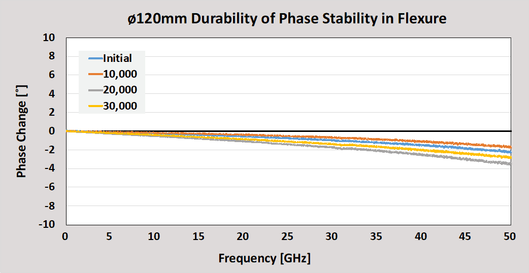 Junkosha 120mm Durability of Phase Stability in Flexure